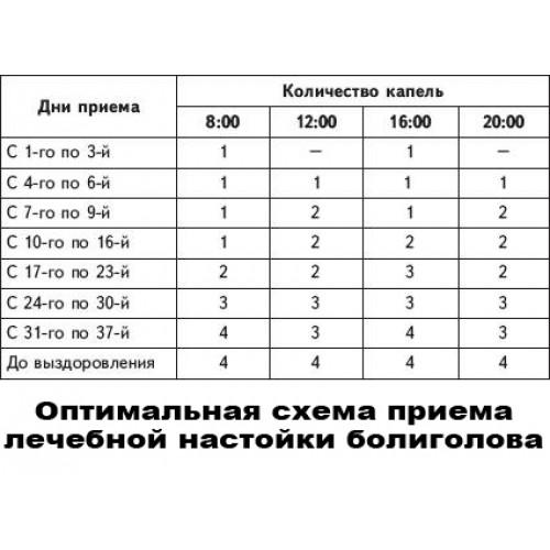 """Болиголов"" настойка (130 мг)"